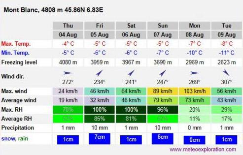 Реальная температура на Монблане в августе