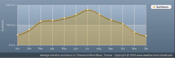 Количество часов солнечного сияния в Шамони