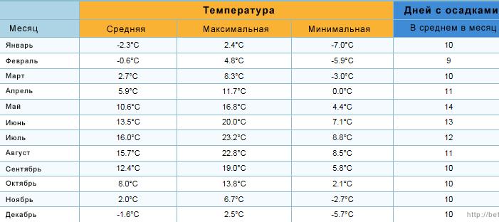 Температура и количество дней с осадками в Шамони