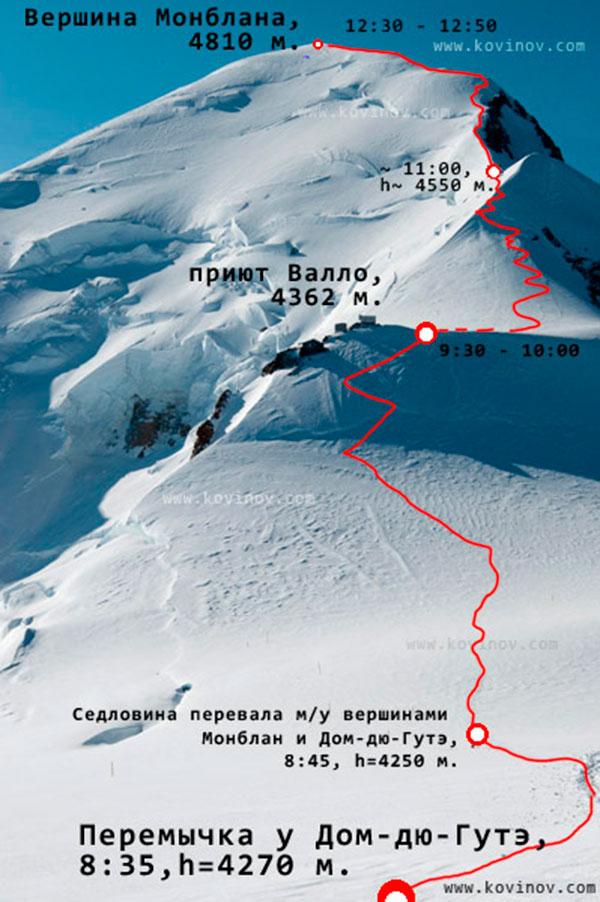 Заключительная часть маршрута восхождения - от Дом-дю-Гутэ до вершины