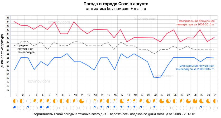 Погода в июле в крыму 2013
