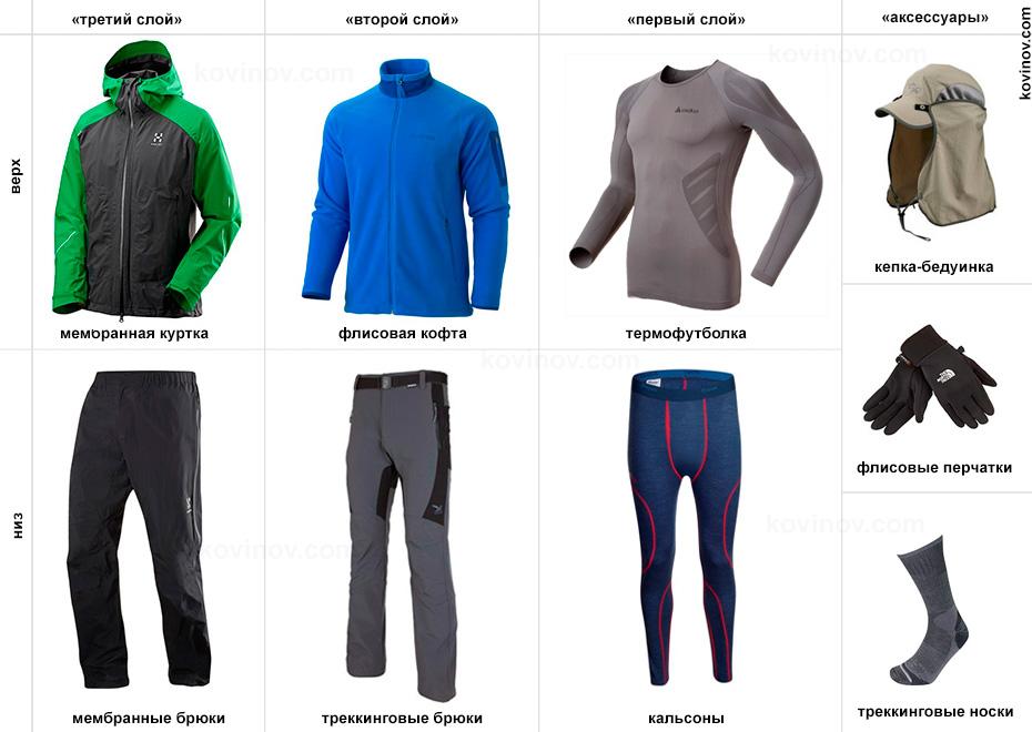 Классификация туристической одежды